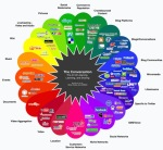 Consumer insights on holistic social relationships